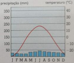Climograma do clima temperado frio